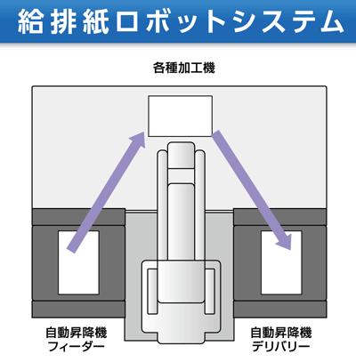 ロボット・メカトロ開発