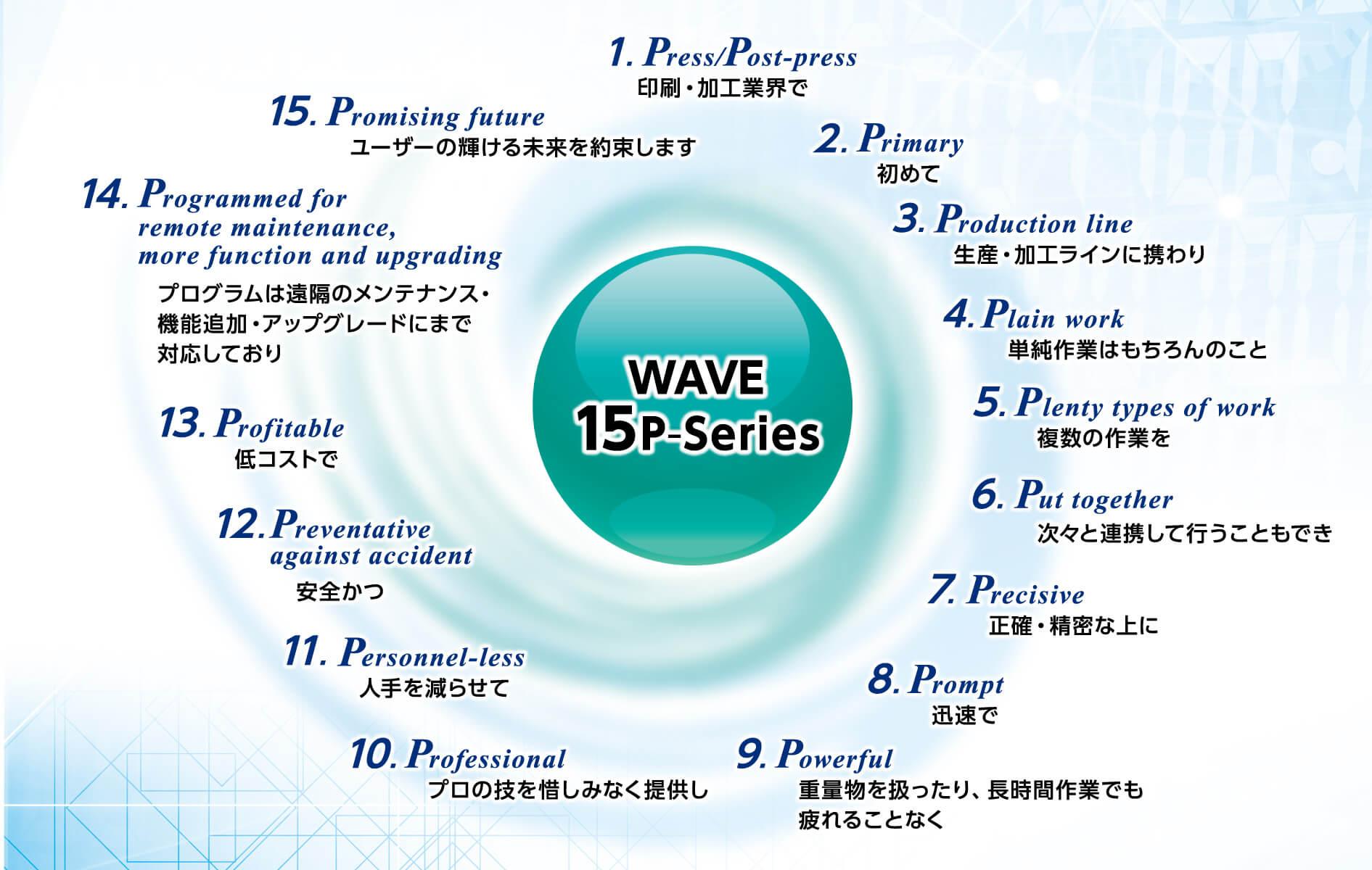 「WAVE 15P-Series」、名前の由来