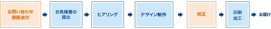 フルデザインプランご利用の流れ概要