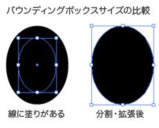 バウンディングボックスサイズの比較