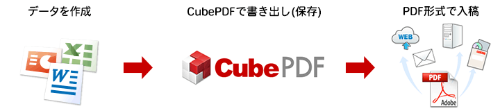 CubePDF入稿利用の手順