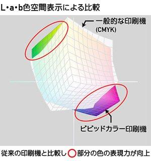 L・a・b色空間表示による通常印刷とビビッドカラー印刷の比較