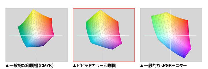 L・a・b色空間表示による比較