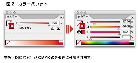 特色の置き換え、図2カラーパレット