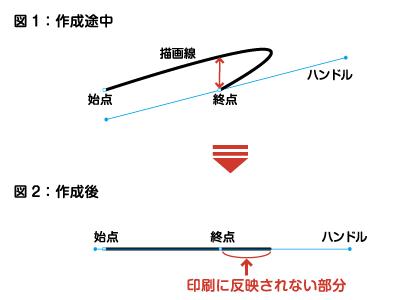 ペンツールで直線を描いた場合