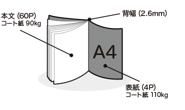 例)A4サイズ仕上がりの本文60ページ(+表紙4ページ)冊子の場合