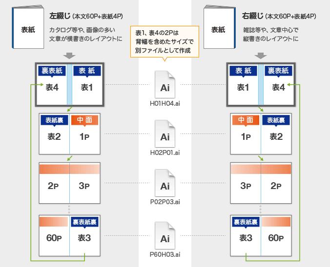 無線じ製本冊子データ入稿形式(見開きページ)
