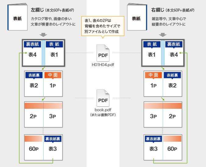 pdf 両面 冊子 印刷
