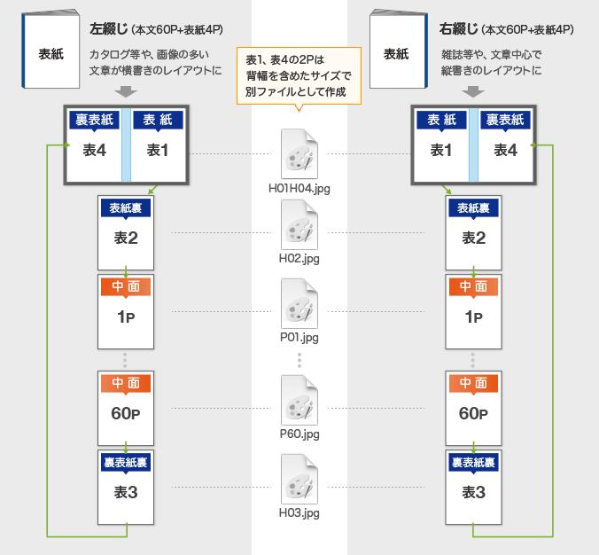 無線綴じ冊子データ入稿形式(見開きページ)