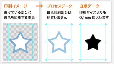 白版データの作成方法/白色で印刷する場合