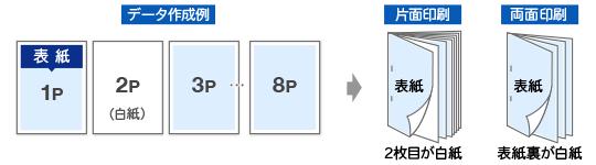 白紙のページとしたい場合は、データ上も白紙のページを作成