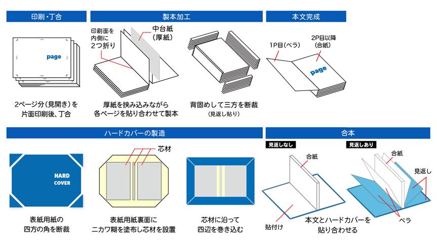 合紙製本の上製本の構造