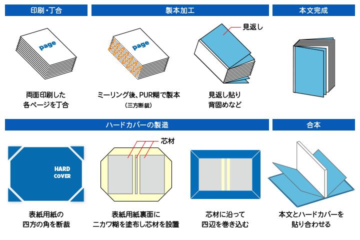 本文PUR製本の上製本の構造
