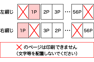 PUR製本、見開きでデータを作成した場合の配置例