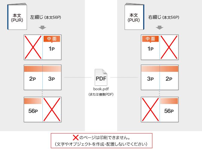上製本冊子データ入稿形式(見開きページ・PUR製本)