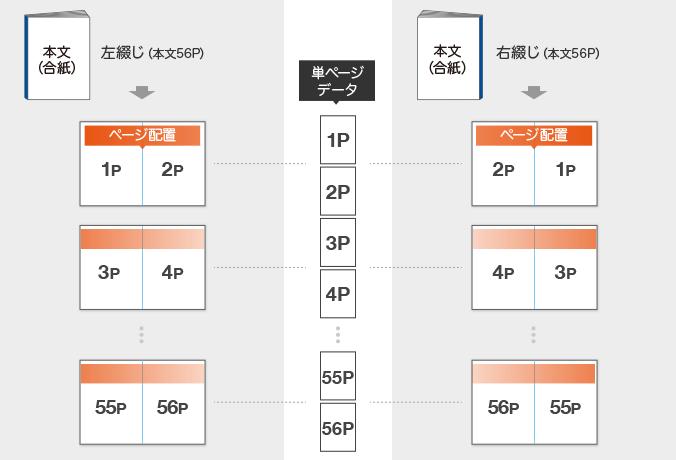 上製本冊子データ入稿形式(単ページ・合紙製本)