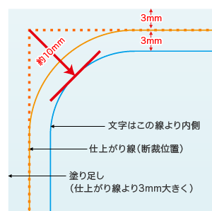仕上がり線から10mm以上内側に配置