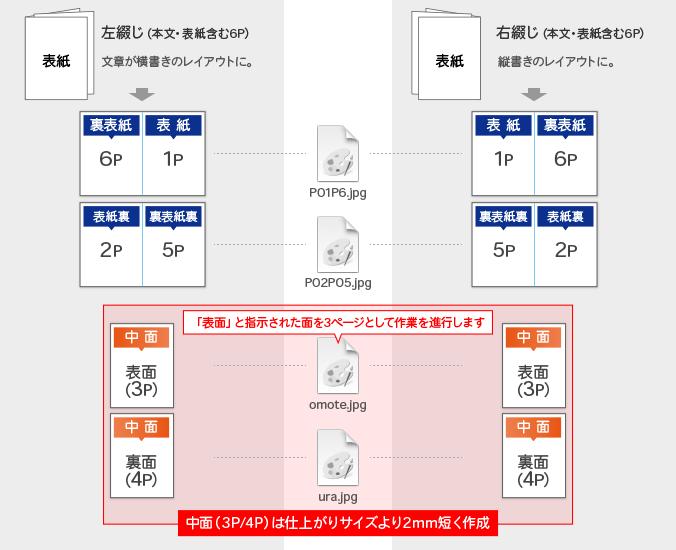 スクラム製本冊子データ入稿形式(2種類)