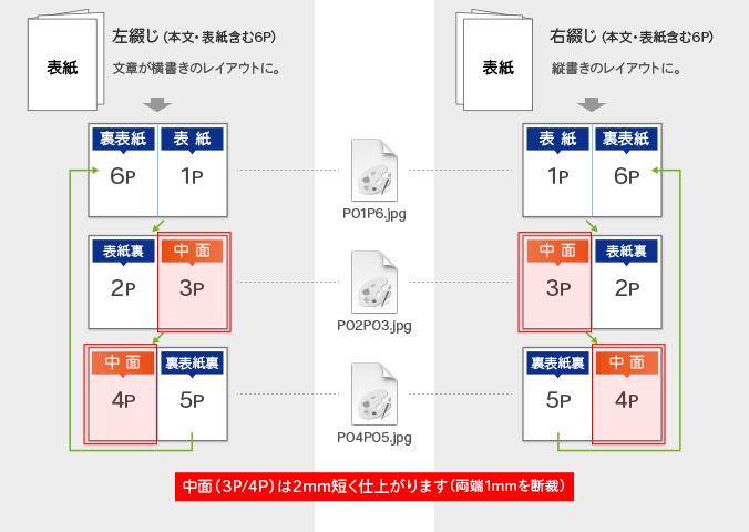 中綴じ冊子データ入稿形式(見開きページ)