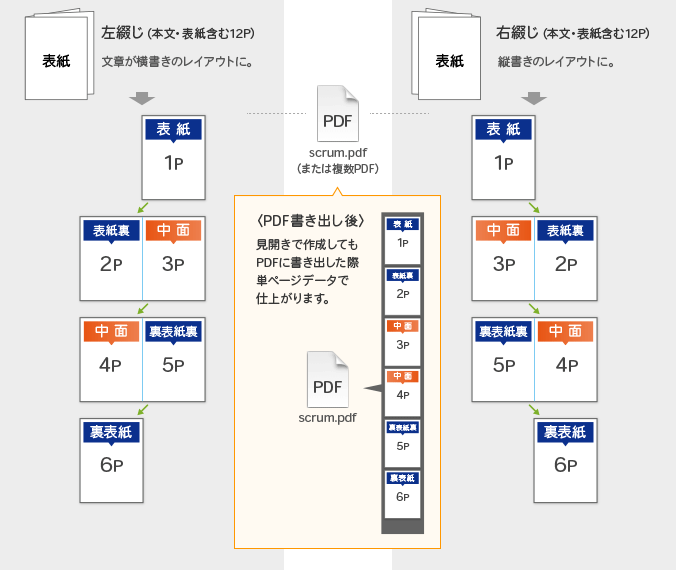 スクラム製本冊子データ入稿形式(見開きページ)