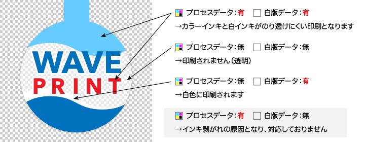 プロセスデータと白版データ印刷のイメージ