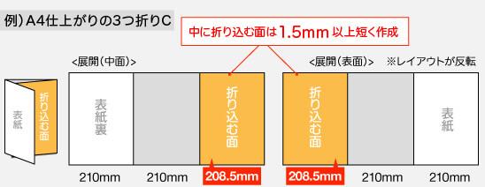 3つ折りCの場合、中に折り込む面は1.5mm短く作成