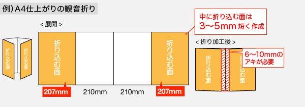 観音折りの場合、中に折り込む面は3から5mm短く作成