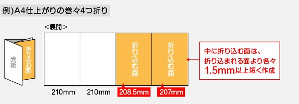 巻々4つ折りの場合、折り込む面は各々1.5mm以上短く作成