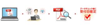 PDFデータ作成→注文/入稿→専門スタッフがデータチェック→受付完了