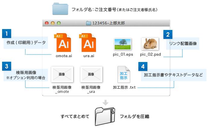 Illustratorの場合に必要になるファイル