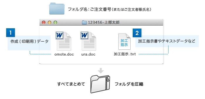 Officeそのまま入稿の場合に必要になるファイル