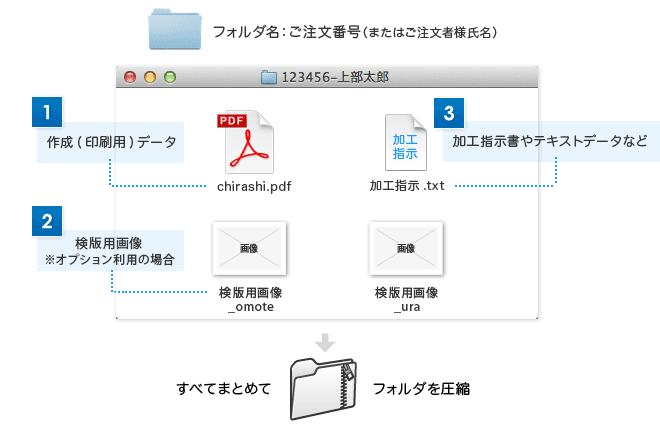 IllustratorPDFの場合に必要になるファイル