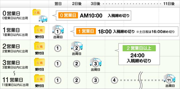 出荷期カレンダー