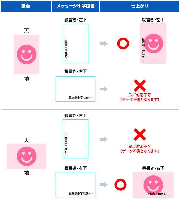 仕上がりと印字の対応表
