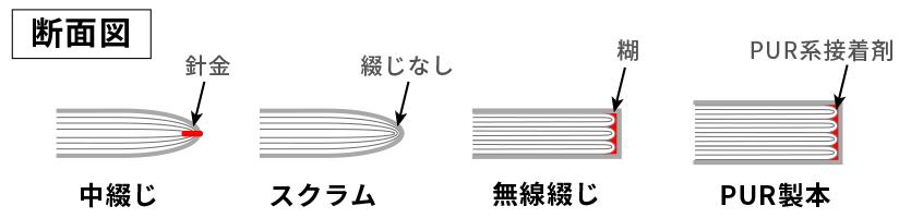 中綴じ製本・スクラム製本・無線綴じ製本・PUR製本の違い