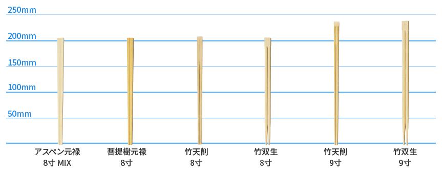 割り箸の種類・サイズ