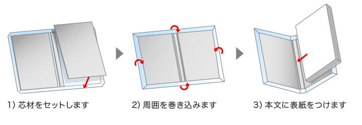 表紙の作り方