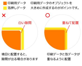 印刷データと箔データが重なるように配置