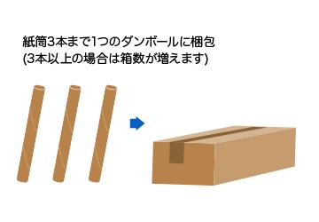シート1枚でにつき1本の紙筒に梱包します