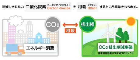 削減しきれない二酸化炭素を相殺するという意味を持ちます