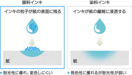 水性顔料インキと水性染料インキ