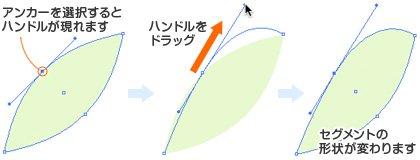 ベジェ曲線(べじぇきょくせん)