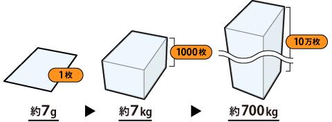 何 1 キロ トン