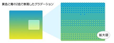 黄色と青の2色で表現したグラデーション