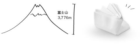 25回分繰り返したら、紙の厚みはおおよそ3000メートル