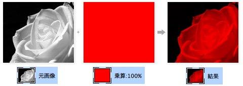 モノクロ写真に色を付ける