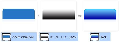 色ベタを作成した上にグラデーションをオーバーレイで重ねます