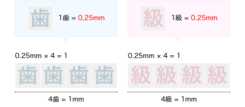 1歯=0.25mm、4歯=1mm/1級=0.25mm、4級=1mm