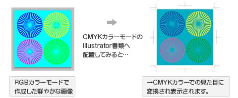 RGBカラーの画像をCMYKカラーモードの書類に配置すると、色が変化して見えます