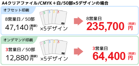 クリアファイル印刷の価格比較